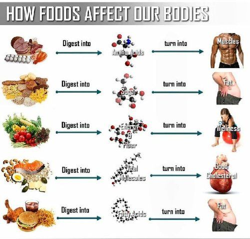 Good to know what to keep eating more of and what not to eat more of for future references.