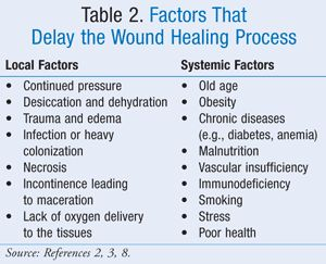 Table 2. Factors that Delay the Wound Healing Process - USPharmacist.com > Advances in Wound Management