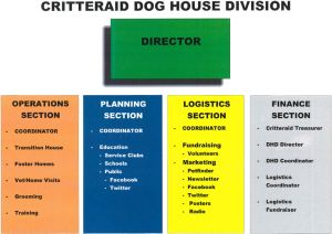 Dog House - Critteraid Since the beginning of time for Critteraid, we have always received an alarming number of calls for help with dogs. In many cases we were able to provide the help. Over time, Volunteers committed to the development of what is known as our Dog House Division and in 2005, this division was added into the Critteraid Constitution. #Dog Rescue Okanagan, #Penticton SPCA, #Animal Rescue Okanagan, #Volunteer work with Animals Penticton.