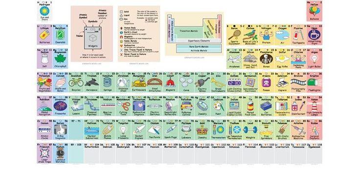 Con esta tabla periódica aprenderás para qué sirven los elementos