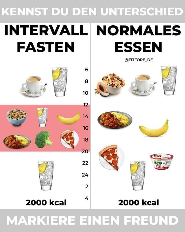 Intervallfasten Rezepte Ernährungs-Docs