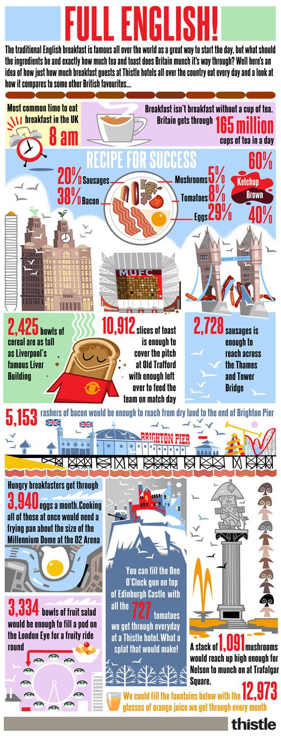 Full English Infographic by Thistle Hotels