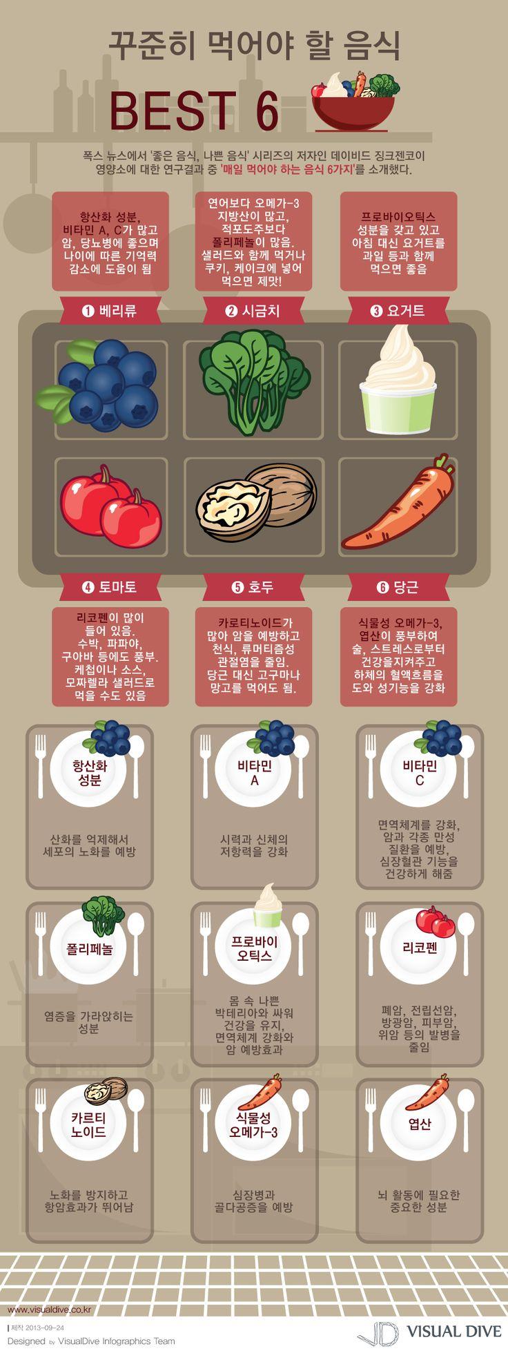 """[인포그래픽] 매일 먹으면 좋은 음식 6가지, """"젊음을 돌려다오!"""" #food / #Infographic"""" ⓒ 비주얼다이브 무단 복사·전재·재배포 금지"""