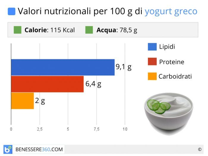 Calorie e valori nutrizionali dello yogurt greco