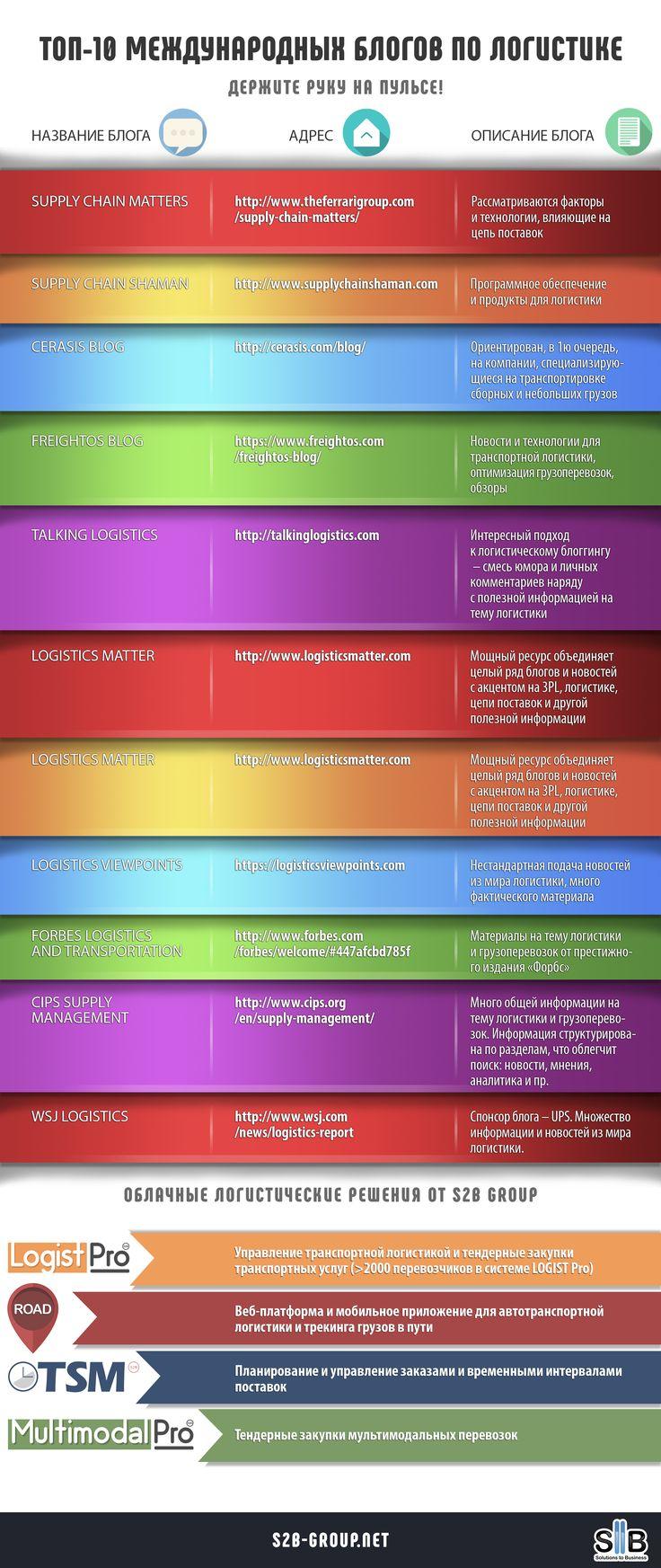 ТОП-10 международных блогов по логистике #логистика #грузоперевозки #автоматизациялогистики #tms