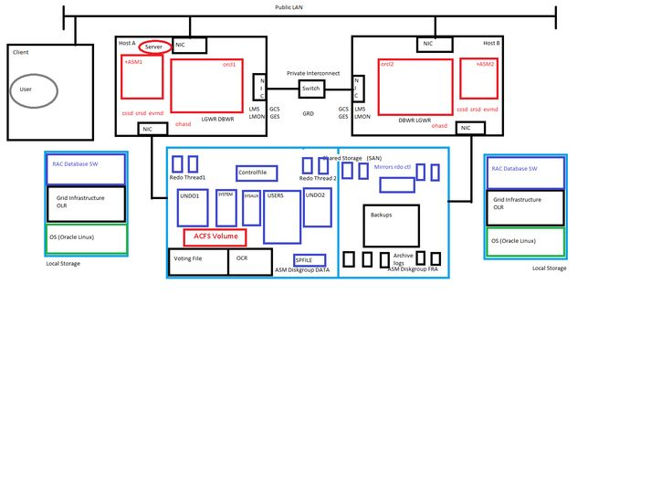 DB EXPERT: Oracle 11g Architecture and RAC Starting Sequence Diagrams