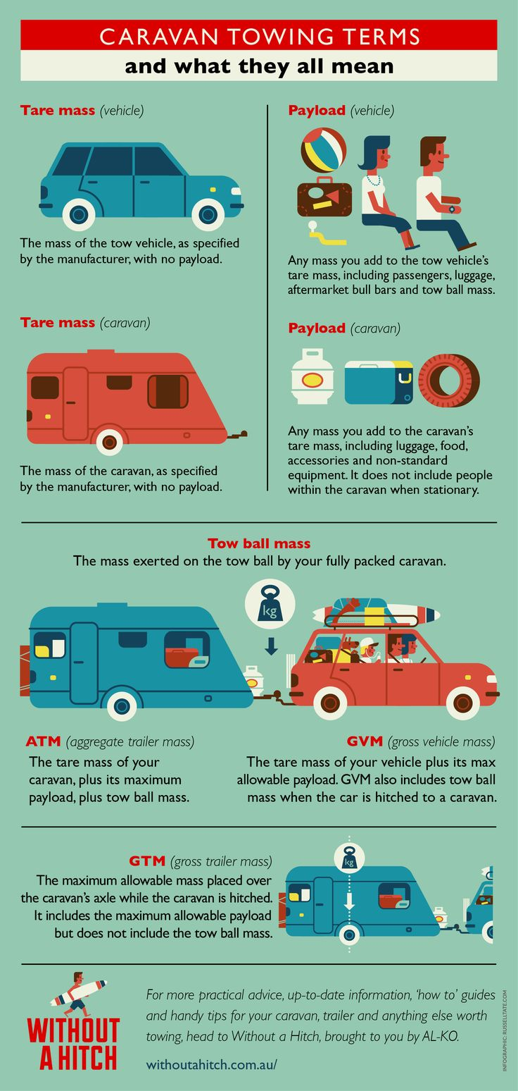 Caravan Infographic.  Design: Russell Tate. www.RussellTate.com