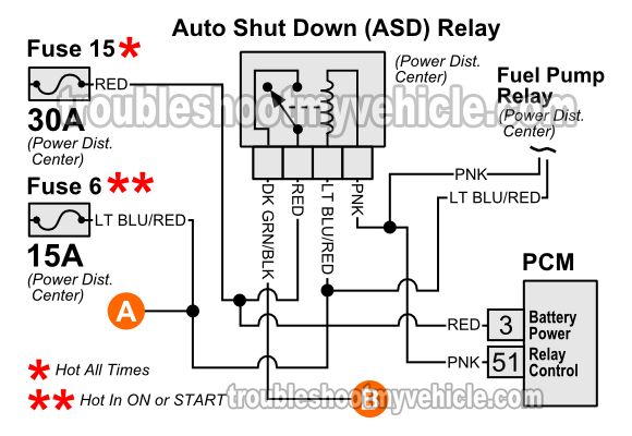 the pcm activates the asd relay and the fuel pump relay at