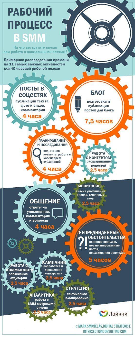 Инфографика: неделя из жизни SMM-специалиста