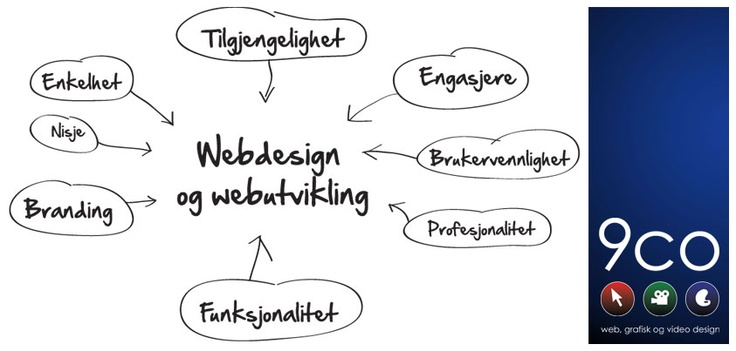 Strategi for webdesign og webutvikling - www.9co.no