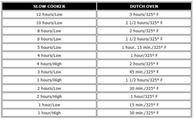 slow cooker to oven conversion