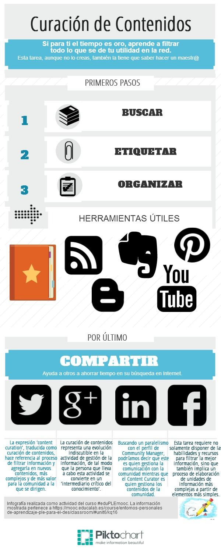 """Infografía realizada como actividad del curso #eduPLEmooc """"Infografías que todo lo curan"""" - Enlace al artículo"""