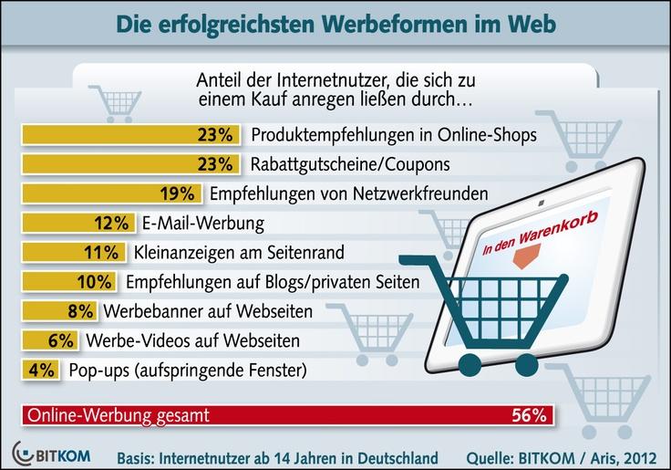 Die erfolgreichsten Werbeformen im Web: Persönliche Empfehlungen und Rabattgutscheine sind besonders erfolgreiche Marketingmethoden im Internet (Juni 2012)