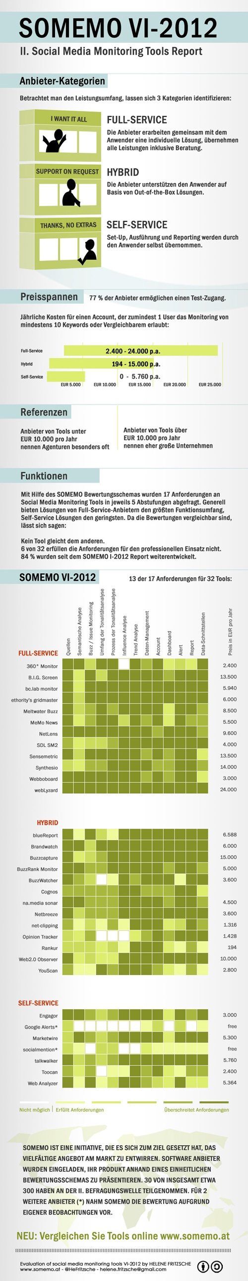 Social Media Monitoring Tools Report  #hmmh #socialmedia #monitoring
