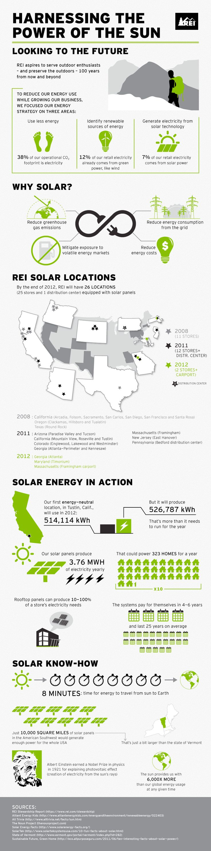 Solar infographic - REI aspires to serve outdoor enthusiasts - and preserve the outdoors - 100 years from now and beyond.