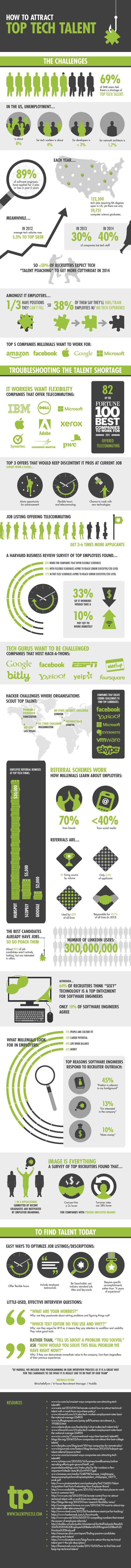 Statistics re: current US job market, recruitment strategies & hiring at tech firms via @Mashable | #infographic