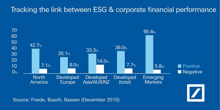 Graphic: Tracking the link between ESG & coprorate financial performance