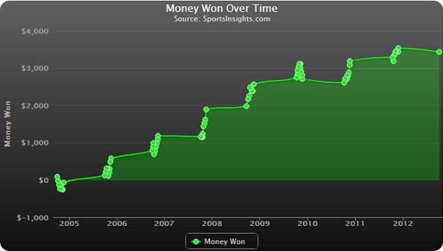 #Beyondthebets.com Blog Post - SportsInsights' Bet Labs Analysis: Is there value betting on NFL teams coming off a bye?