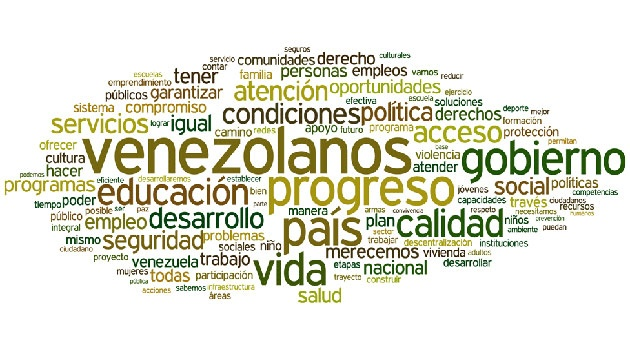 Nube de palabras del programa de gobierno de Capriles Radonski