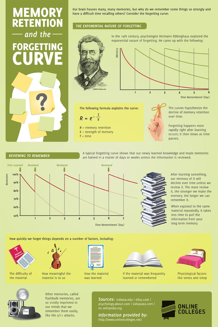 Memory-Retention-and-the-Forgetting-Curve-InfographicThe Memory Retention and the Forgetting Curve Infographic examines how the human brain absorbs and categorizes information differently. According to the infographic, there is a specific formula that describes how individuals retain and forget information depending on how material is learned, how meaningful it is and the difficulty of the material.
