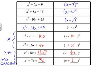 Helping kids see the pattern behind completing the square - as a kid I hated completing the square....