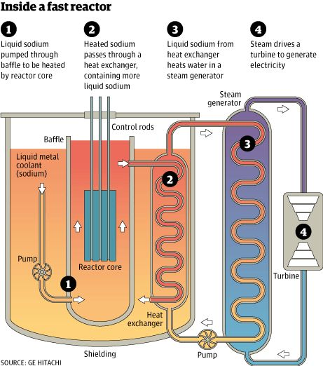 New generation of nuclear reactors could consume radioactive waste as fuel -   The new 'fast' plants could provide enough low-carbon electricity to power the UK for more than 500 years