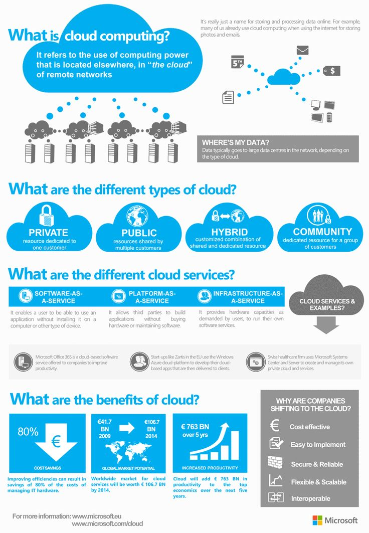 What is Cloud Computing? (Infographic)