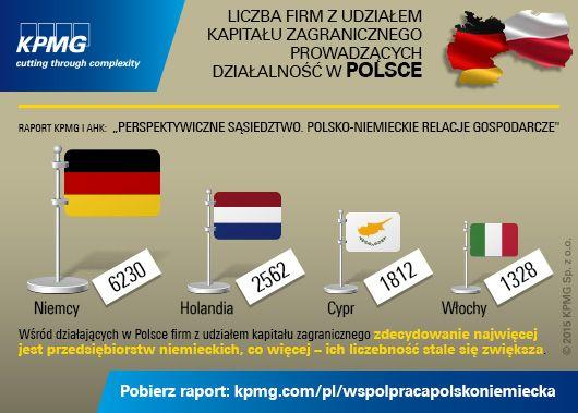 """Liczba podmiotów z kapitałem niemieckim w Polsce stale rośnie. Jest ich 2,5 razy więcej niż firm z kapitałem holenderskim i blisko 5 razy więcej niż firm z kapitałem francuskim. Pobierz raport KPMG i AHK pt.: """"Perspektywiczne sąsiedztwo. Polsko-niemieckie relacje gospodarcze"""" #investmentinPoland #Poland #Germany #Polska #Niemcy #KPMG"""