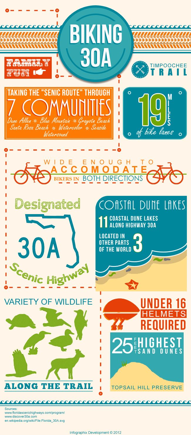30A Bike Trail - The ever popular bike trail along Florida's Scenic Highway 30A is a great way to have fun with the family while on vacation in the panhandle of Northwest Florida. The Timpoochee Trail is a 19 mile pave bike path that runs along highway 30A and takes you through some of the most scenic... Read more.