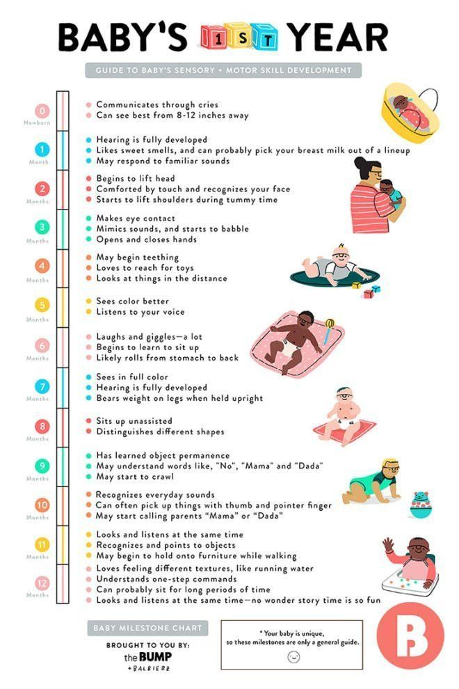 A Quick Guide To Baby S First Year Milestones Baby