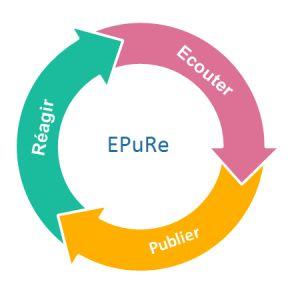 Elaborer la stratégie de marketing social en lien avec identité de l'entreprise avec EPuRe : Ecouter, Publier, Réagir : les trois étapes de la gestion de communauté sur les réseaux sociaux