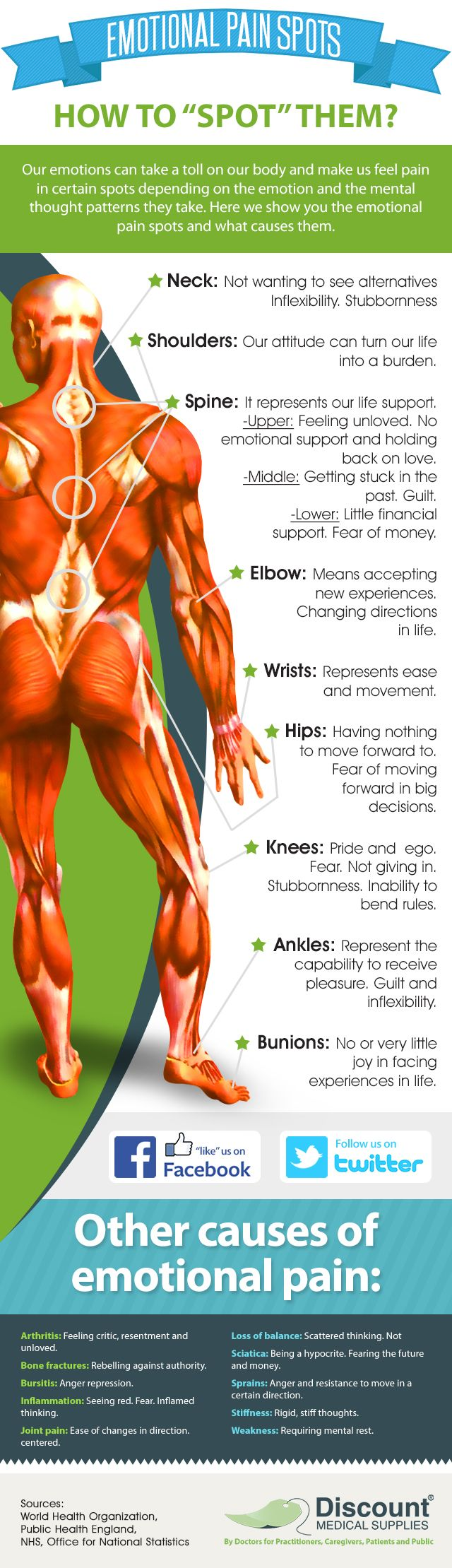 """Emotional Pain Spots... How to """"Spot"""" them? #painrelief #painmanagement http://www.discountmedicalsupplies.com/doctors/health-news/positive-vs-negative-how-both-affect-our-health"""