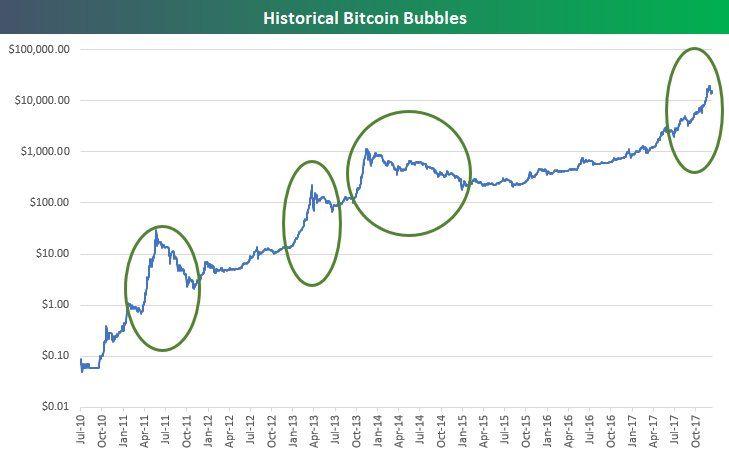 btc dolar cum tranzacționați în bitcoins