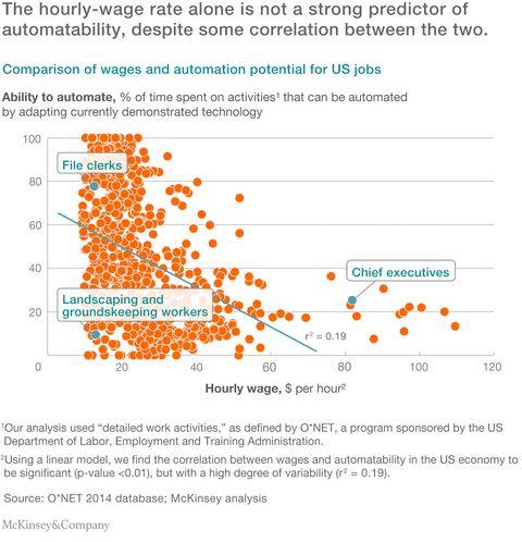Wonderful Automation Will Change Jobs More Than Kill Them