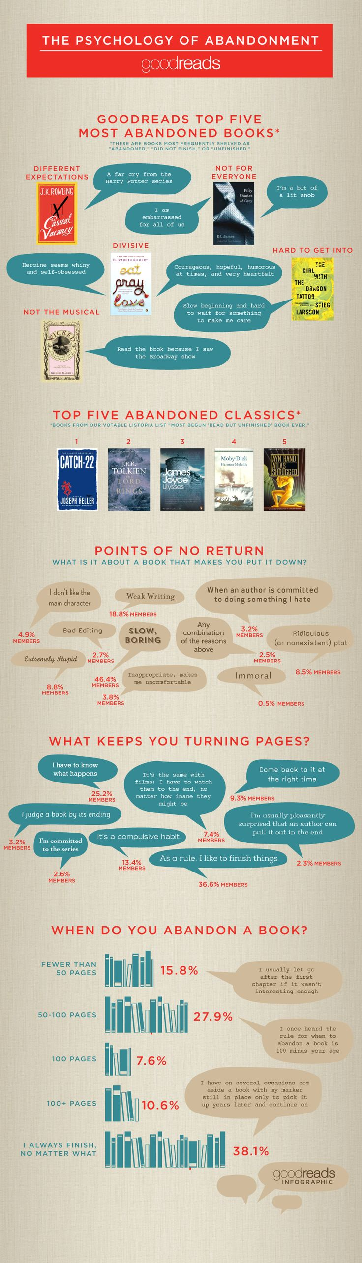 "Most ""abandoned"" books. This infographic from Goodreads shows the books that readers give up on most often."