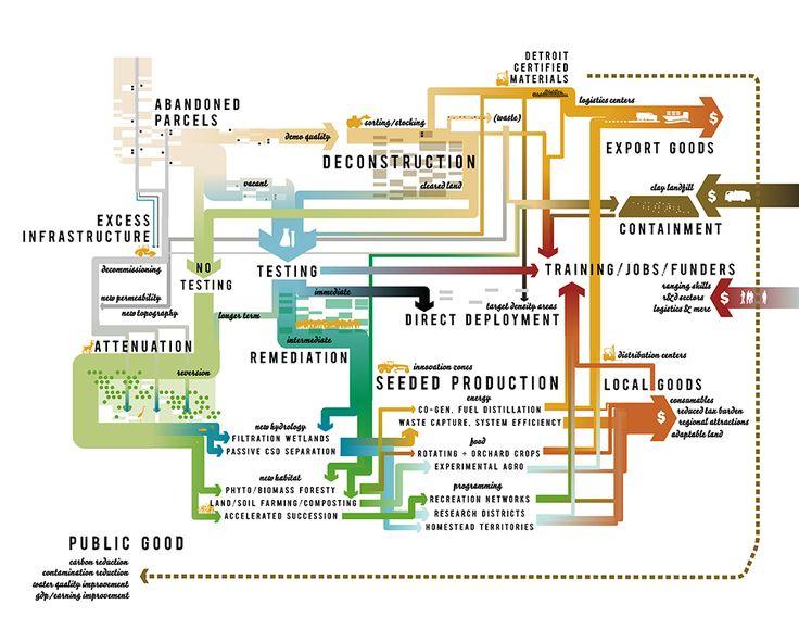Best Planning Diagram Images On   Urban Planning