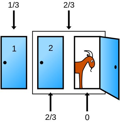Monty Hall problem - Wikipedia, the free encyclopedia