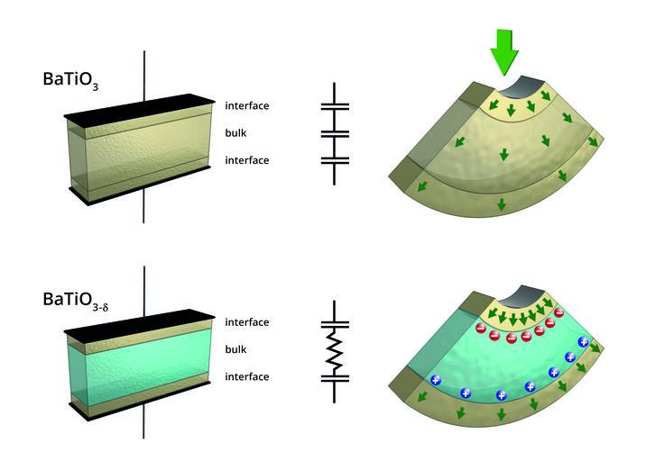 Demuestran que se puede generar electricidad doblando semiconductores