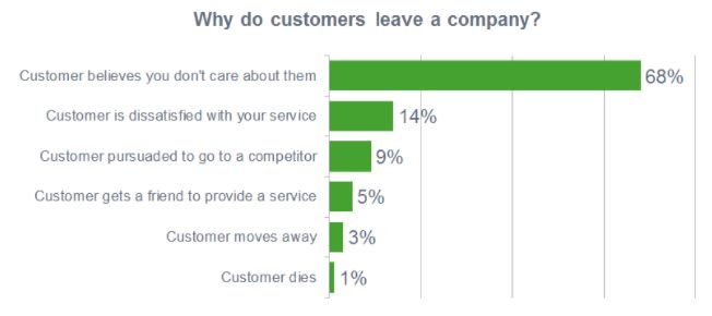 How to Leverage Customer Surveys to Skyrocket Your Email List Engagement - #smb
