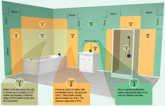 Ip44 rating zones everything bathrooms pinterest for Bathroom zone 2 ip rating