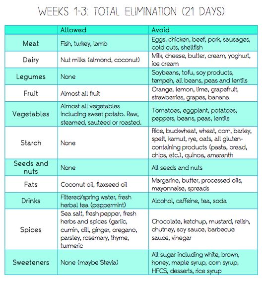 Elimination Diet www.thehealthyself.me