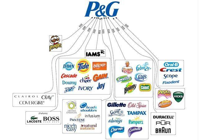 Hay 10 compañías que controlan casi todo lo que consumes