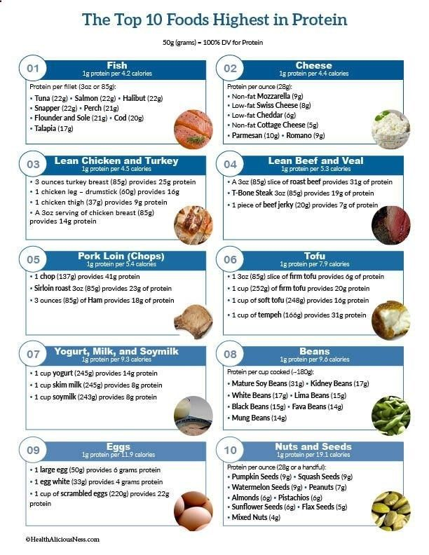image about Printable List of High Fiber Foods called A printable checklist of significant protein food Workout routines Higher