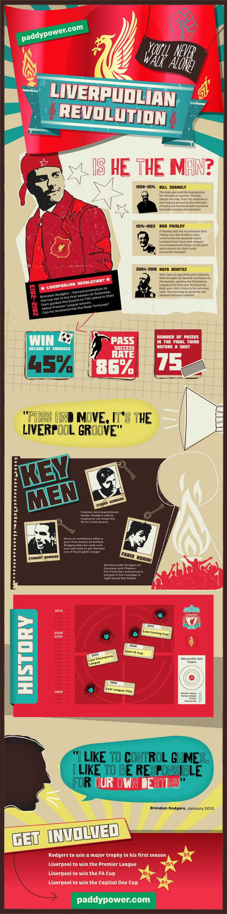LFC Infographic: Liverpool Revolution (under Brendan Rodgers)