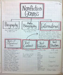 Informational Literacy Unit - Post Revised