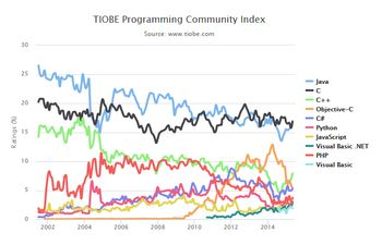 The TIOBE index graph from 2002 to 2015, showing Java (blue) being overtaken by C (black) over the course of a decade.[1]