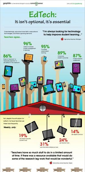 Teachers EdTech Study Infographic Plus 400+ Free EdTech Tools for Teachers!