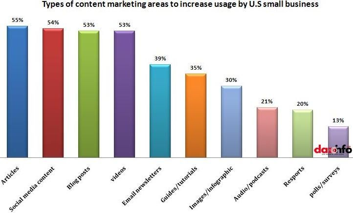Types Of Content Marketing Area To Increase Usage By U.S. Small Business.