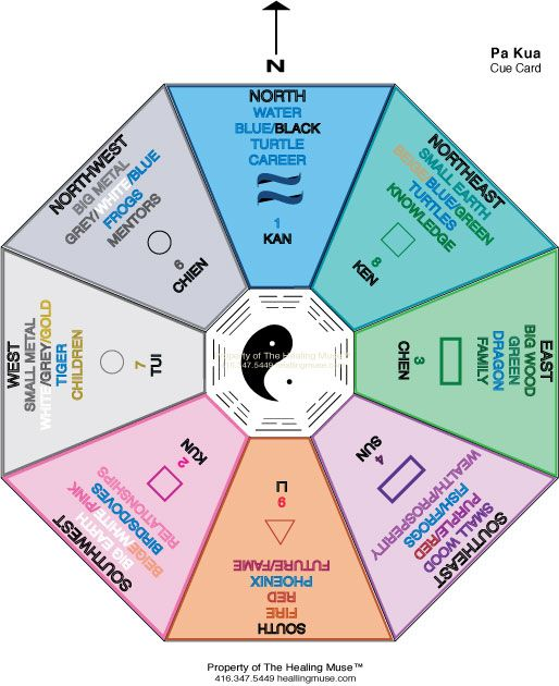 feng-shui chart... Just went thu this realizing my main floor and the old owners - she has all fengshui collies right now... Awe... Rip Lillian. - sue Atoz Wow... So neat.