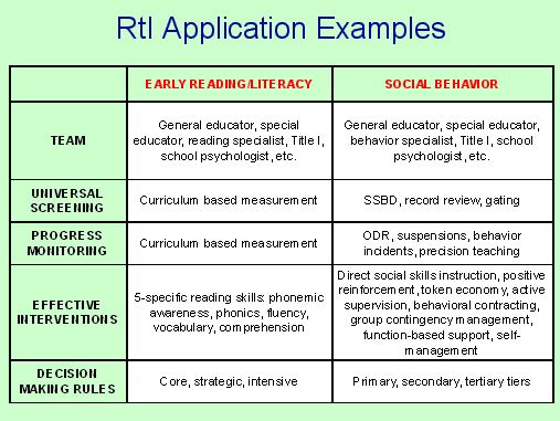 15 best RTI images on Pinterest School psychology, Assessment - examples of contingency plans